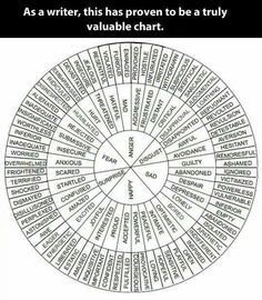 Writer's chart writing wrote write author feelings synonyms in more descriptive words