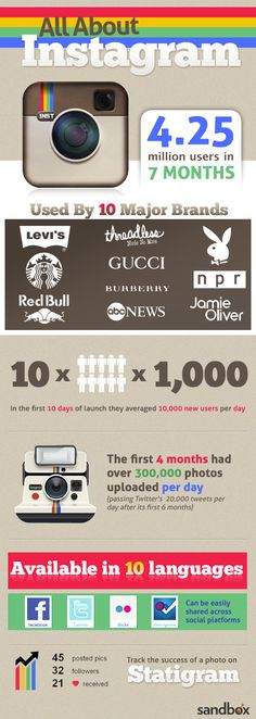 #SocialMedia #Infographics - All About Instagram #Infografia