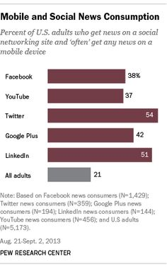 When taking the news off of the desktop and onto the mobile device, the numbers look a bit different. American adults that get news on a a social network are more likely to use mobile devices for news, with 54% and 51% using Twitter and LinkedIn respectively.