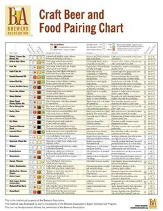 @Lindsey Grande Grande Grande Kuhn. Check out these super specific cheese pairings! Beer and Food Pairing Chart