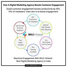 Learn how the best digital marketing agency in India can boost your brand's customer engagement with a focused strategy. Content Marketing, Social Media Marketing, Online Marketing, Best Digital Marketing Company, Digital Marketing Services, Customer Engagement, Marketing Consultant, India, Learning