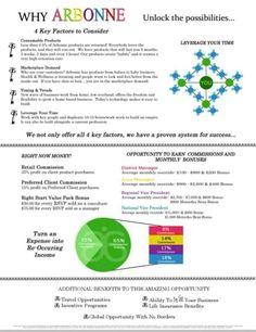 Why Arbonne http://elizabethcolon.arbonne.com Arbonne Independent Consultant ID #14938079. Facebook.com/LibbyColonAIC