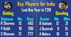 Key Players for India