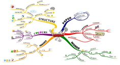 mapa-mental-tony-buzan
