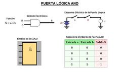 puerta logica and logo Siemens Logo, Mechanical Engineering, Electronics Projects, Autocad, Arduino, Digital, Computers, Electrical Circuit Diagram, Circuit Diagram