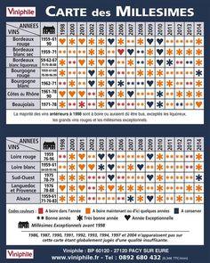 Carte des millésimes : Viniphile, retrouvez la qualité du millésime pour chaque région