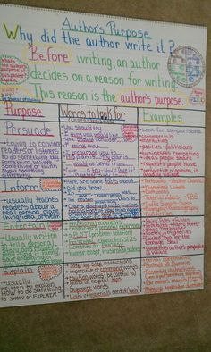Author's Purpose Anchor Chart (picture only) adapt for composer? Ela Anchor Charts, Reading Anchor Charts, Teaching Language Arts, Teaching Writing, Recount Writing, Comprehension Strategies, Reading Comprehension, Reading Strategies, Reading Activities