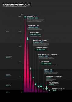 Speed Chart Infographic - A visualisation of man's high speed endeavours (with a guest appearance from the animal kingdom) Keynote Design, Gfx Design, Data Visualization Examples, Information Visualization, Data Visualisation, Information Design, Information Graphics, Ideas For Logos, Cv Inspiration