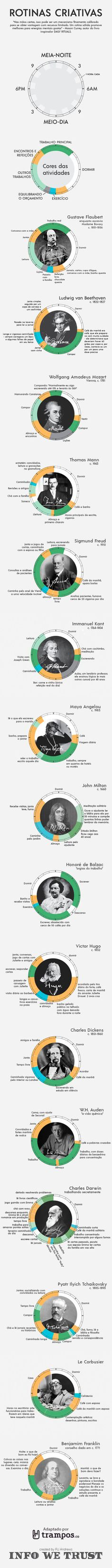 Infográfico: a rotina dos criativos mais famosos Alta Performance, Study Tips, Internet Marketing, Personal Development, Productivity, Digital Marketing, Psychology, Knowledge, Mindfulness