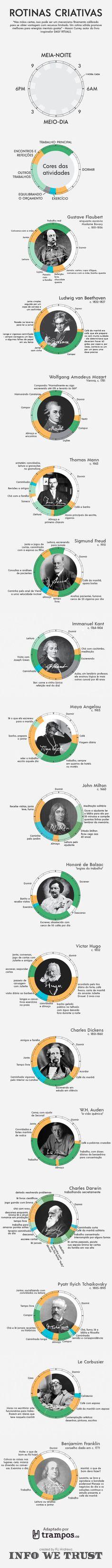 Infográfico: a rotina dos criativos mais famosos