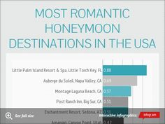 Here are your top 10 Most Romantic Honeymoon Destinations in the USA...  Where would you like to go??