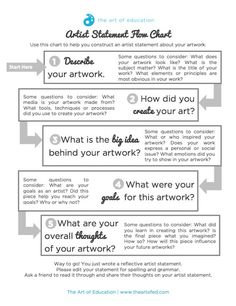 Flowchart to Help Students Write Authentic Artist Statements- This is geared for my older students but I can adapt it for primary as a verbal response or simplified questions from the original prompts. Middle School Art, Art School, High School, Pag Web, Art Analysis, Art Rubric, Rubrics, Art Doodle, 7 Arts