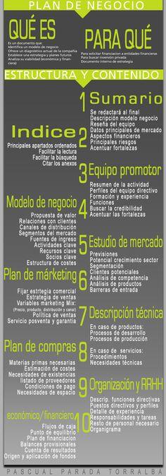 Estructura y contenido de un plan de empresa #infografia