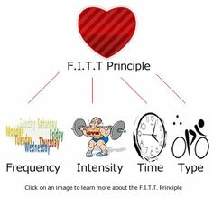 Worksheets Fitt Principle Worksheet google search and worksheets on pinterest fitt principle activities search