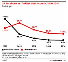 Forecast: Twitter to Grow 4x Faster Than Facebook