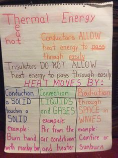 Thermal energy anchor chart
