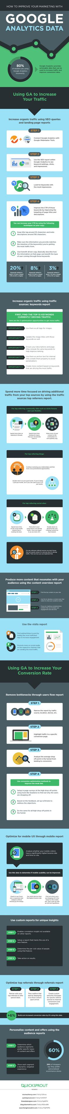 Just started learning out this! How To Improve Your Conversion Rate With Google Analytics Data - #infographic #marketing