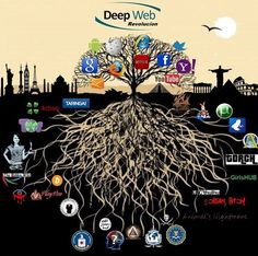 2000 deep web links The Dark Web, Deepj Web or Darknet is ...  Violent