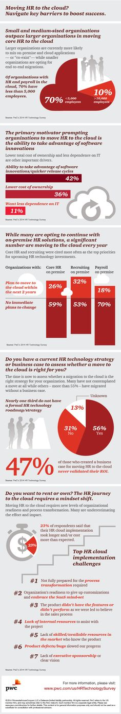 Considering moving HR systems to the cloud? Check out PwC's infographic summarizing key findings from our 2014 HR Technology Survey: http://pwc.to/HRTech14