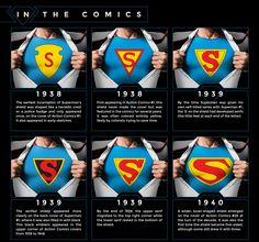 A evolucao do 'S' do Super-Homem ao Longo de 75 Anos.    75-Year Evolution Of Superman Logos
