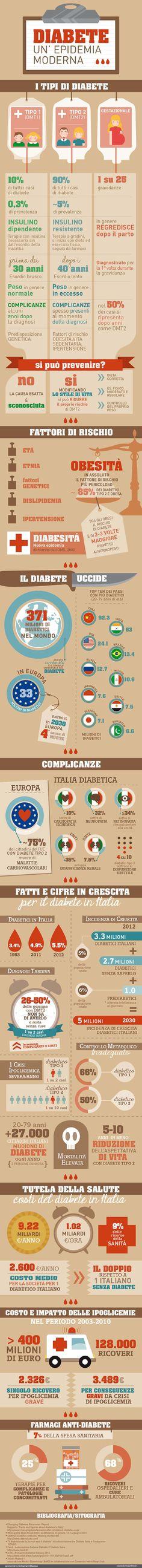 14 novembre Giornata mondiale del Diabete - Infografica di Esseredonnaonline