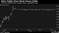 Nigeria Flirts With Economic Disaster as Naira Controls Stay - Bloomberg Business