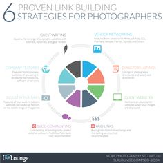 6 proven Link Building Strategies for Photographers