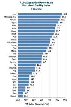 2013 Alternative Powertrain Perceived Quality Study