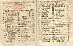 """Ensimmäinen suomenkielinen almanakan aukeama vuodelta 1705. Huomaa että viikonpäiviä on merkitty kirjaimilla, sunnuntai on a, maanantai b jne. Sivun oikeassa laidassa on uusi luku, päivät gregoriaanisen kalenterin mukaan. 2. tammikuuta on Abelin ja Sethin nimipäivä. Ensimmäisellä viikolla pitäisi olla """"suojailma"""", toisella """"kova pakkainen"""", kolmannella """"kylmä ilma"""" ja neljännellä """"suoja ja luminen ilma"""". Keskellä sivua on ilmoitettu Kuun paikka taivaalla eläinradan merkkejä käyttäen."""