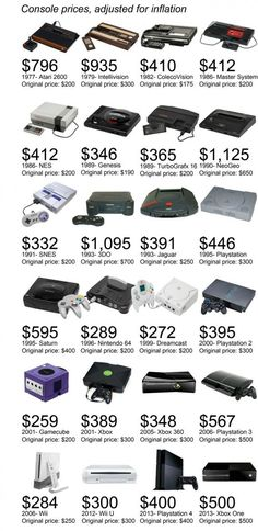 Game Console Prices, adjusted for inflation. Compared to the 3DO (which was crap), that Xbox One doesn't look so bad anymore!