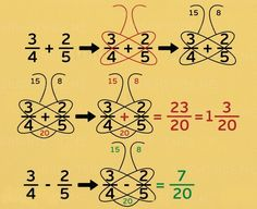 Nine simple math tricks you'll wish you had always known - Schmetterlingsmethode bei Add/Sub von Brüchen Nine simple math tricks you'll wish you had always - Math For Kids, Fun Math, Math Activities, Math Resources, Whole Brain Teaching, Teaching Math, Math Charts, Math Formulas, Math Strategies