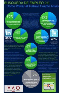 Infografía busqueda de empleo 2.o
