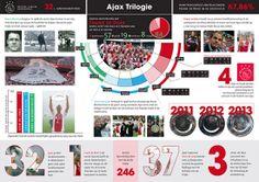 Speciale infographic over trilogie - Ajax.nl