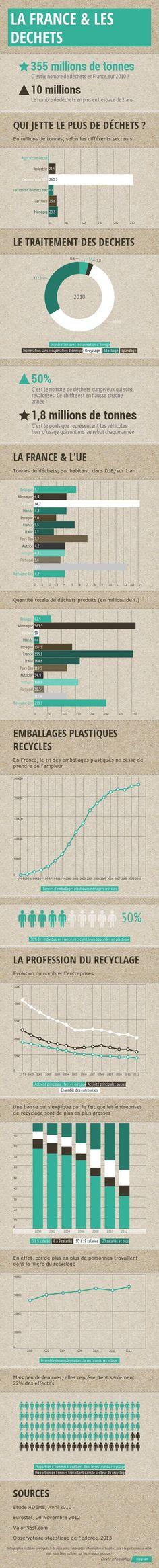 infographie La France et les dechets