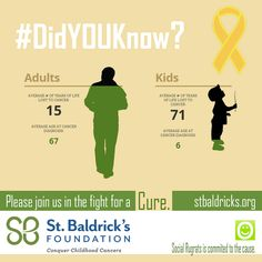Social SHARE to make others AWARE!   #DidYOUknow?   Adults:  AVERAGE # OF YEARS OF LIFE LOST TO CANCER: 15  AVERAGE AGE AT CANCER DIAGNOSIS: 67   Kids: AVERAGE # OF YEARS OF LIFE LOST TO CANCER: 71 AVERAGE AGE AT CANCER DIAGNOSIS: 6  Yet kids only get <4% of the federal budget for cancer research. #GoGold   Please help support St. Baldrick's Foundation