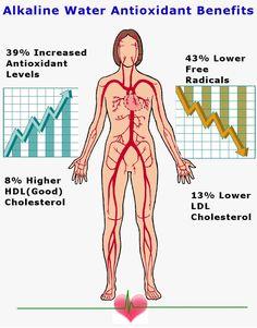 Antioxidant Benefits from Drinking Alkaline Water #AlkalineWater #IonizedWater #Healthy #Water #HealthBenefit #Antioxidants #Hydration