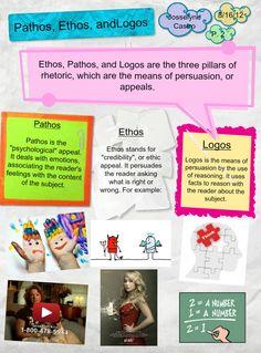ethos pathos logos | Ethos, Pathos, Logos | Publish with Glogster!