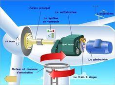 De l'énergie cinétique à l'énergie mécanique - tpeolienness jimdo page!