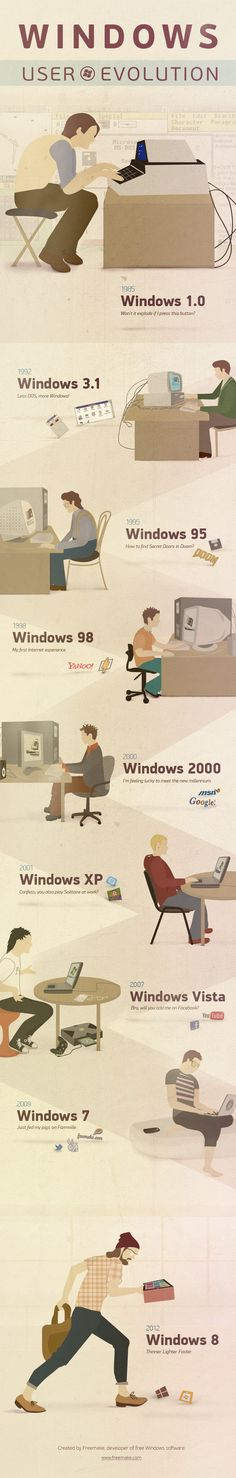 #Windows user evolution infographic