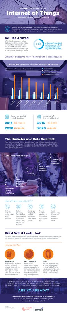 [Infographic] The Marketing Power of the Internet of Things: Connectivity for Better Customer Interactivity