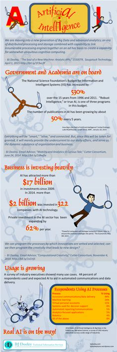 Artificial Intelligence INFOGRAPHIC Data Science, Computer Science, Robotics And Artificial Intelligence, National Science Foundation, Certificates Online, Intelligent Systems, Cool Technology, Deep Learning, Big Data