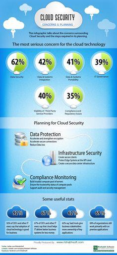 Cloud Security and Concerns. repinned by @Pablo Ilde Ilde Coraje
