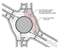 Diagram shows that large separations between legs cause entering vehicles to join next to circulating traffic that may be intending to exit at the next leg, rather than crossing the path of the exiting vehicles, creating conflicts at the exit point between exiting and circulating vehicles.