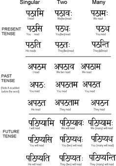 Sanskrit Learn Ukindia Lesson 4                              …