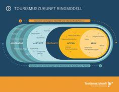 Das Tourismuszukunft Ringmodell ist ein Marketing-Modell für jedes Unternehmen…
