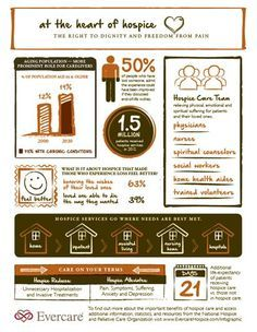 Five Unknown Facts about Hospice (infograph)