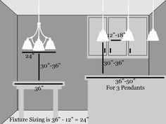 """For general kitchen lighting ceiling mounts, semi-flushes, cans, or even recessed fluorescent fixtures are acceptable. Mini-pendants or island lights may be used for increased task lighting and should be hung about 30"""" above the counter depending on ceiling height. Mini-pendants should be spaced 12""""-18"""" apart. For lighting a smaller eating area like a dinette, the fixture should be hung 30' - 36' inches off the table top and should be at least 12"""" less the width of the table."""
