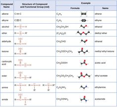 This table provides compound names, structures with functional groups in red…