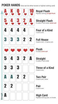Understanding Poker Hands