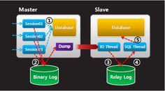 MySQL에서 데이터 복제 방법
